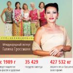 Галина Гроссман — похудение, методика, сеансы омоложения и ее биография