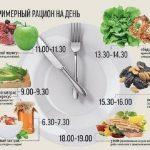 Как правильно питаться, чтобы похудеть, рецепты и принципы питания
