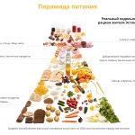 ПП меню, список продуктов и блюд здорового питания, советы по полезному питанию для мужчин и женщин