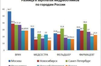 Сколько получает зарплату врач акушер-гинеколог в России, Москве, регионах